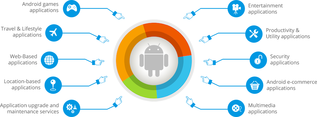 Android Application Development Services Company India